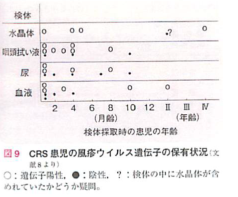 CRS患児の風疹ウイルス遺伝子の保有状況