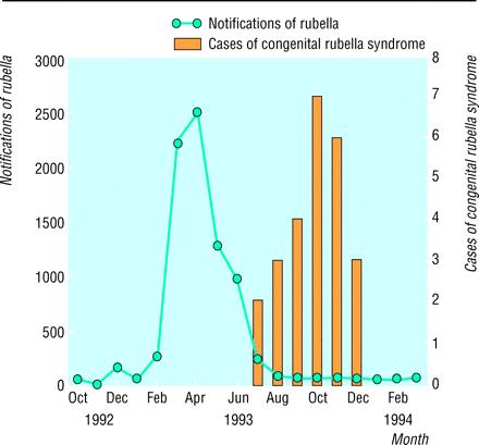 ギリシアの風疹流行とCRS