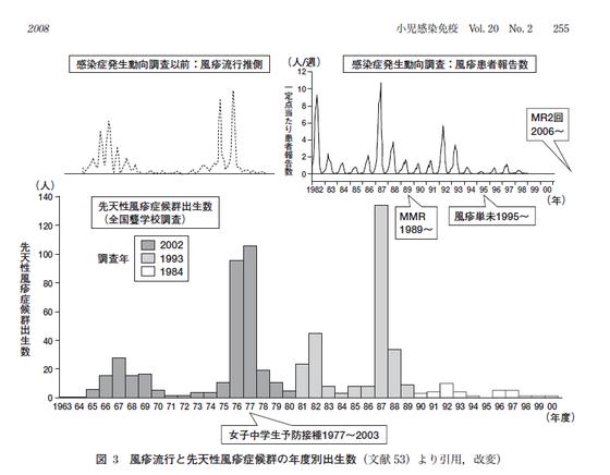 風疹流行と先天性風疹症候群の年度別出生数