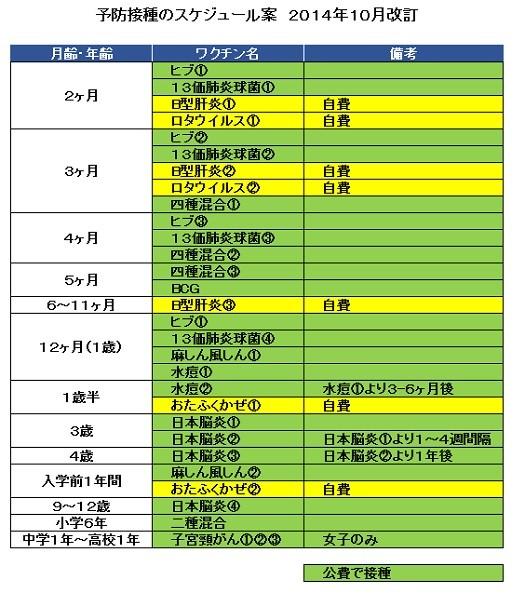 予防接種のスケジュール案2014年10月改定